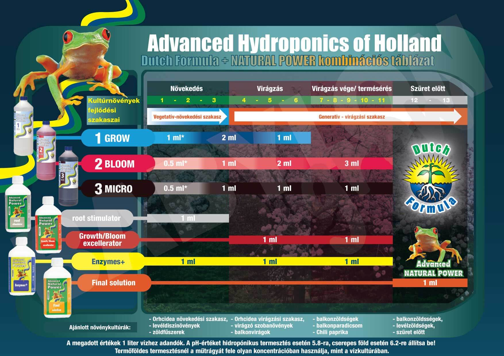 advanced-hydroponics-chart